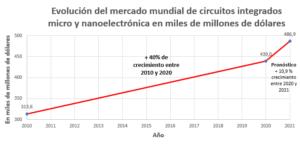 Gráfico de semiconductores