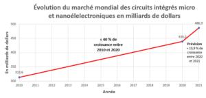 Évolution du marché mondial des circuits intégrés micro et nanoélelectroniques en milliards de dollars