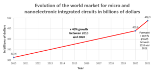 Evolution of the world market for micro and nanoelectronic integrated circuits in billions of dollars